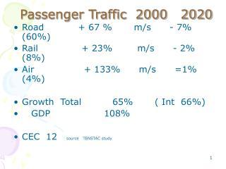 Passenger Traffic  2000   2020