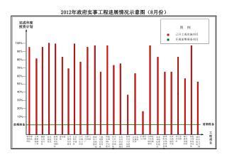 2012 年政府实事工程进展情况示意图( 8 月份)