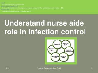 Understand nurse aide role in infection control
