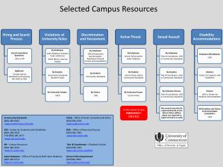Selected Campus Resources