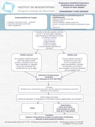 Responsabilités de l'usager Compléter le formulaire d' aide     matérielle