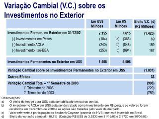 Variação Cambial (V.C.) sobre os Investimentos no Exterior