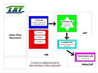 Data Files Structure