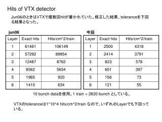 Hits of VTX detector