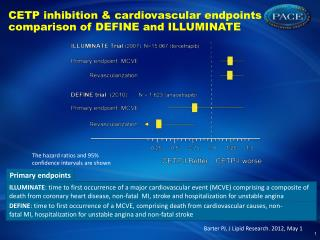 CETP  inhibition  &  cardiovascular endpoints comparison  of DEFINE and ILLUMINATE