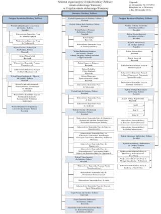 Schemat organizacyjny Urzędu Dzielnicy Żoliborz  miasta stołecznego Warszawy