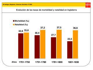 Evolución de las tasas de mortalidad y natalidad en Inglaterra
