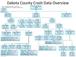 Dakota County Crash Data Overview