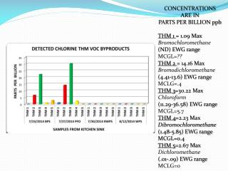 CONCENTRATIONS ARE IN  PARTS PER BILLION ppb THM 1  = 1.09 Max Bromochloromethane (ND) EWG range