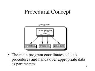 Procedural Concept