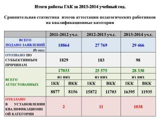 Итоги работы ГАК за 2013-2014 учебный год.