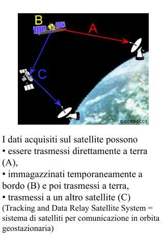 I dati acquisiti sul satellite possono  essere trasmessi direttamente a terra (A),