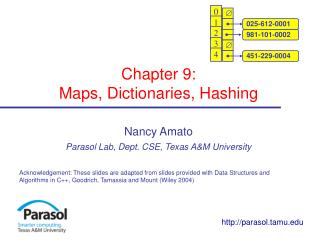 Chapter 9:  Maps, Dictionaries, Hashing