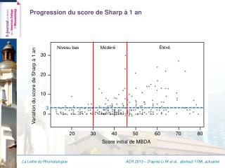 Progression du  score de Sharp à 1 an