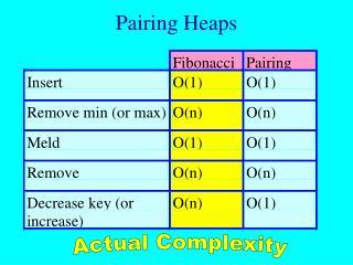 Pairing Heaps