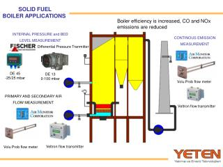 SOLID FUEL BOILER APPLICATIONS