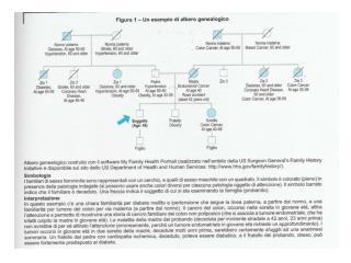 Rischio connesso alla familiarità in diverse patologie       da  Scheuner, 1997