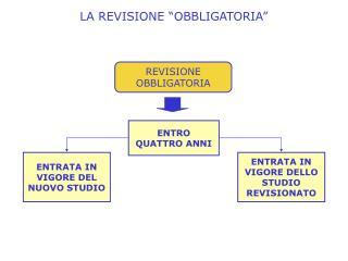 """LA REVISIONE """"OBBLIGATORIA"""""""