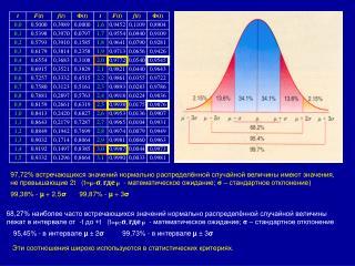 97 , 72 % встречающихся значений нормально распределённой случайной величины имеют значения,