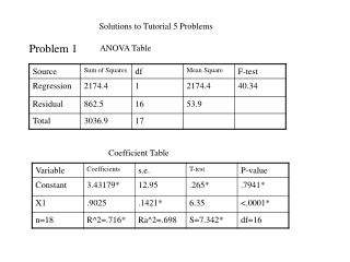 Solutions to Tutorial 5 Problems