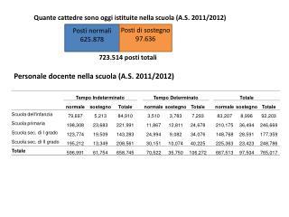 Quante cattedre sono oggi istituite nella scuola (A.S. 2011/2012)