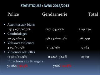 STATISTIQUES : AVRIL  2012/2013
