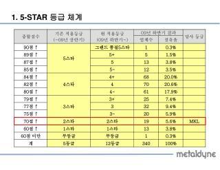1. 5-STAR  등급 체계