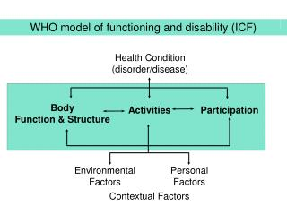 WHO model of functioning and disability (ICF)
