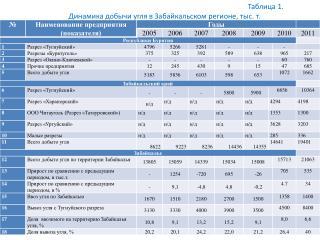 Таблица 1.  Динамика добычи угля в Забайкальском регионе, тыс. т.