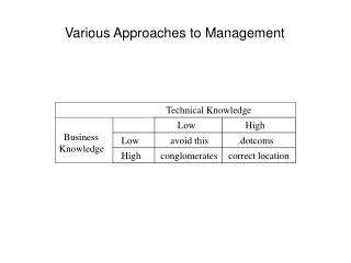 Various Approaches to Management