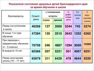 Показатели состояния здоровья детей Краснодарского края за время обучения в школе