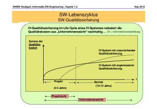 SW-Lebenszyklus SW-Qualitätssicherung