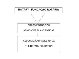 ROTARY / FUNDAÇÃO ROTÁRIA