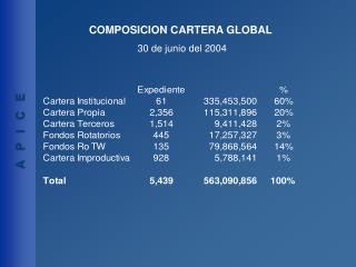 COMPOSICION CARTERA GLOBAL 30 de junio del 2004