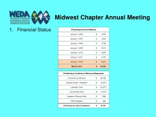 Midwest Chapter Annual Meeting