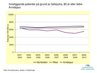 Inneliggande patienter på grund av fallolycka, 80 år eller äldre Arvidsjaur