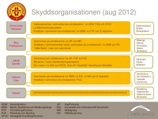 Skyddsorganisationen (aug 2012)