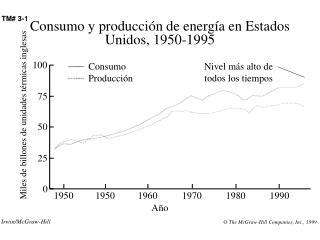 Consumo y producción de energía en Estados Unidos, 1950-1995