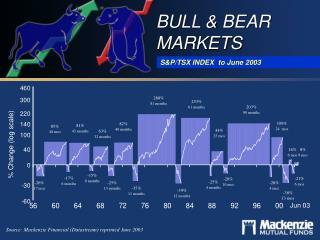 Bull  Bear Markets TSE 300