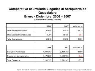 Comparativo acumulado Llegadas al Aeropuerto de Guadalajara Enero - Diciembre  2006 – 2007