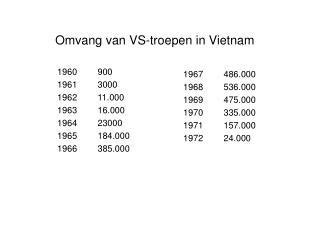 Omvang van VS-troepen in Vietnam