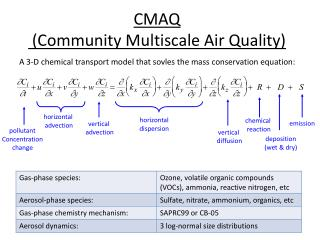 CMAQ  (Community Multiscale Air Quality)