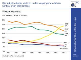 Die Industrieländer verloren in den vergangenen Jahren kontinuierlich Marktanteile