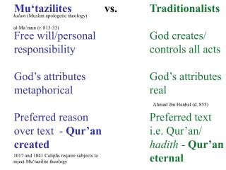 Mu ' tazilites 		vs.		 Traditionalists Free will/personal			 God creates/