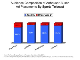 Audience Composition of Anheuser-Busch  Ad Placements  By Sports Telecast