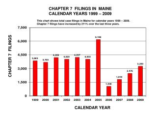 CHAPTER 7  FILINGS IN  MAINE        CALENDAR YEARS 1999 – 2009