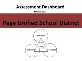 Assessment Dashboard January 2013