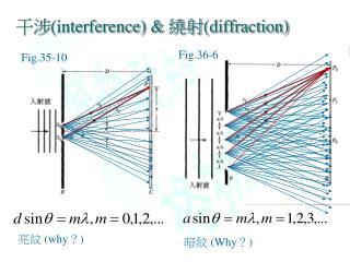 干涉 (interference) &  繞射 (diffraction)