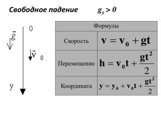 Свободное  падение g y > 0