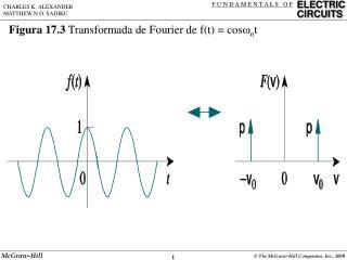 Figura 17.3  Transformada de Fourier de f(t) = cos  o t
